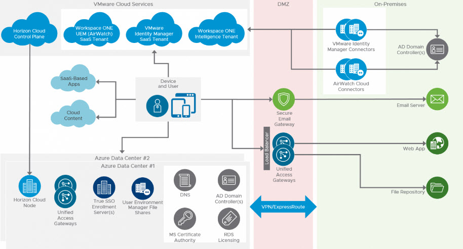 Overview dell'architettura di VMware Workspace ONE