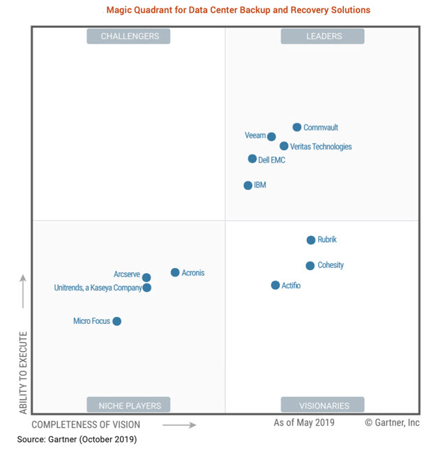 Gartner - Magic Quadrant Data Center Backup e Recovery Solutions