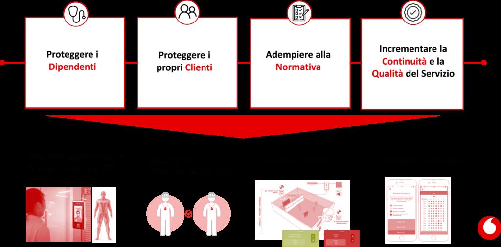 Le esigenze di aziende e PA e le tipologie di soluzioni Unlock di Vodafone Business