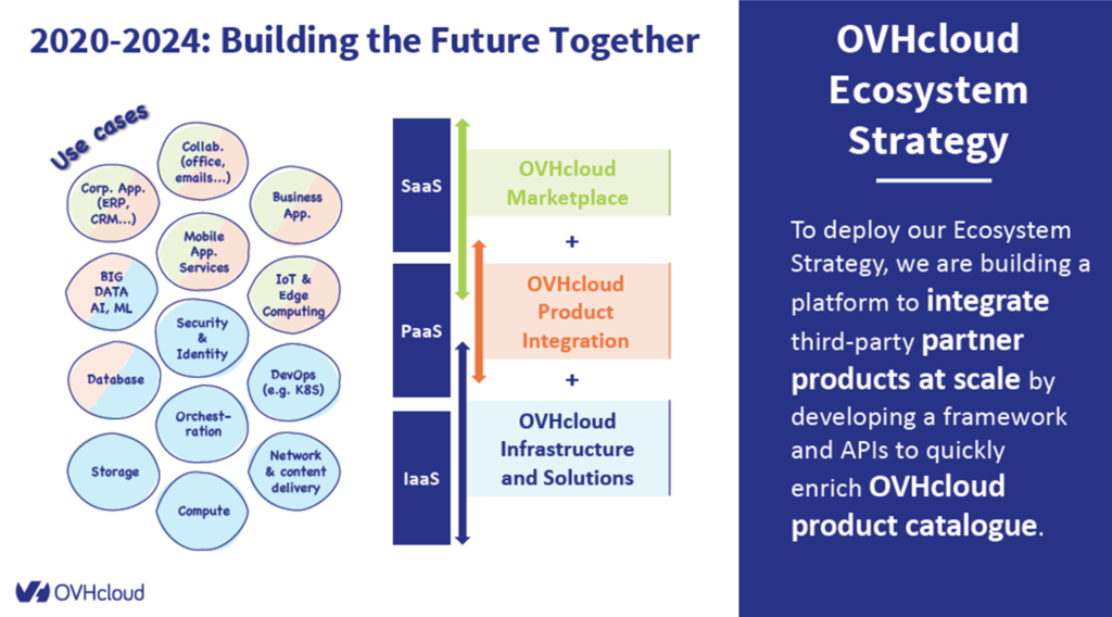 OvhCloud Ecosystem Strategy