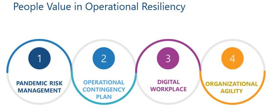People value in operational resiliency