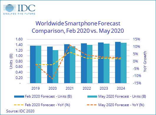 Previsioni Idc 2020 Mercato smartphone