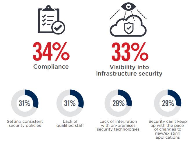 Le principali preoccupazioni degli IT manager per la sicurezza dei workload in cloud