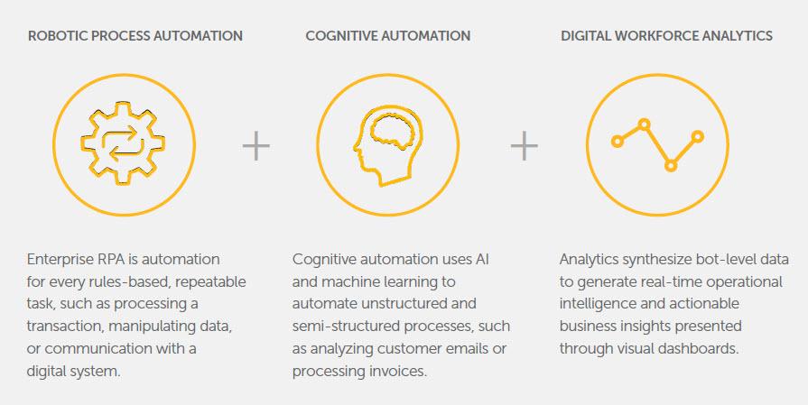 RPA - I vantaggi della piattaforma Automation Anywhere