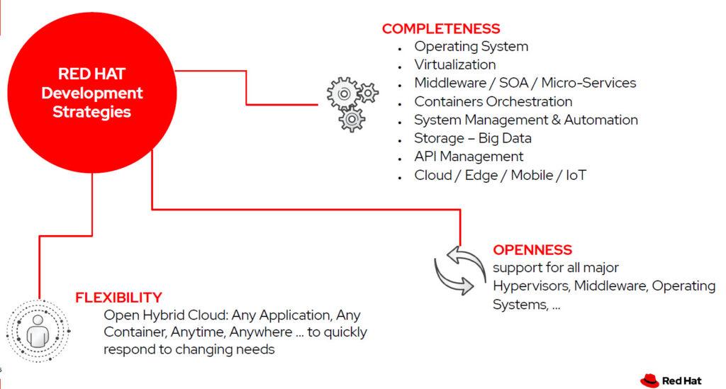 Red Hat Development Strategy