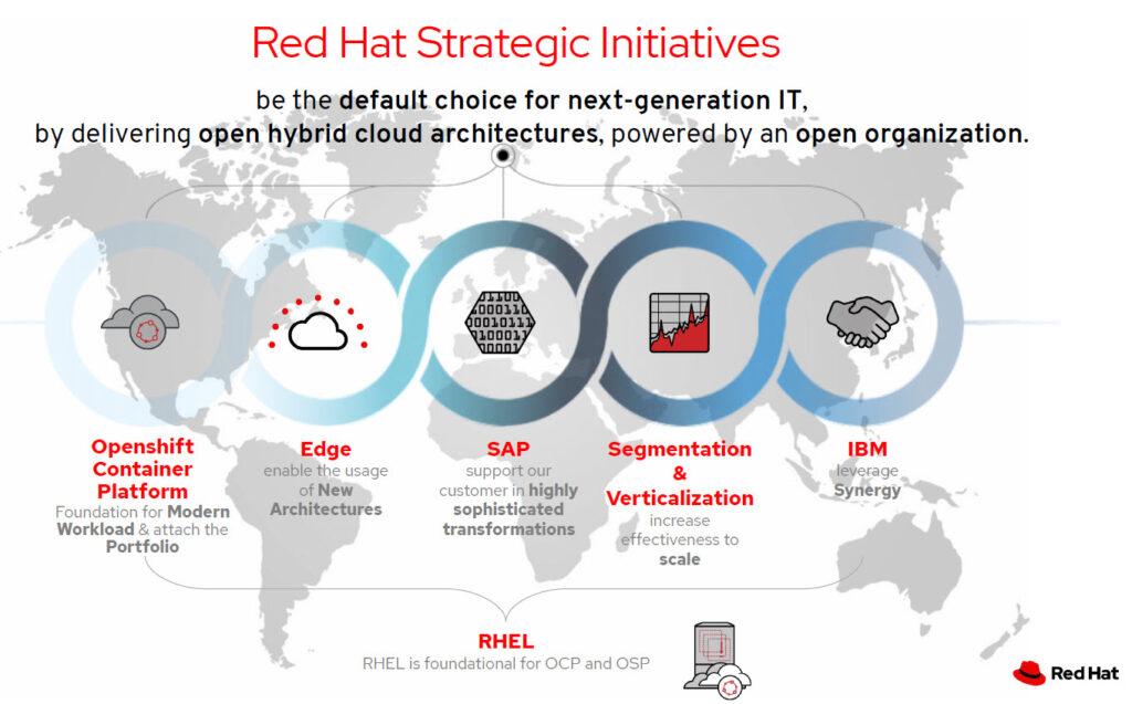 Red Hat - Iniziative strategiche