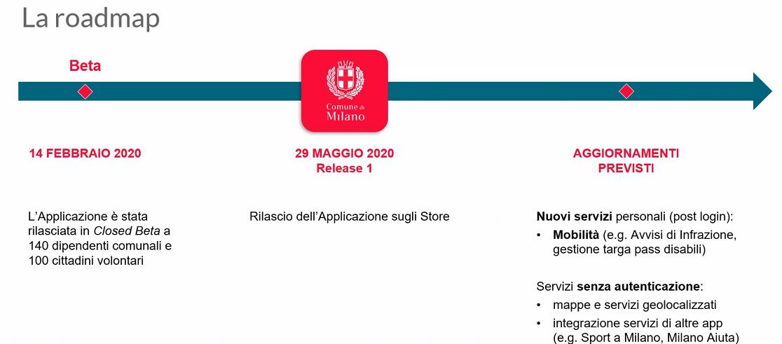 Roadmap della app Fascicolo del Cittadino