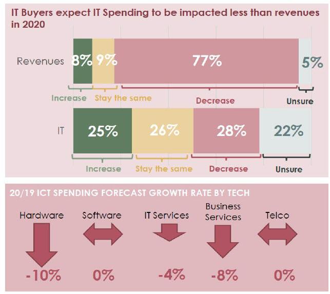 Spesa IT impatto minore rispetto all'impatto sui ricavi