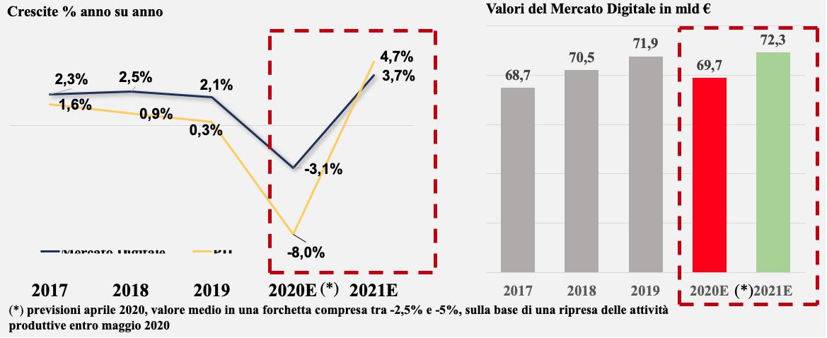 Previsioni sull'andamento del mercato digitale e del Pil, 2020 -2021 (Fonte: NetConsulting cube, 2020)