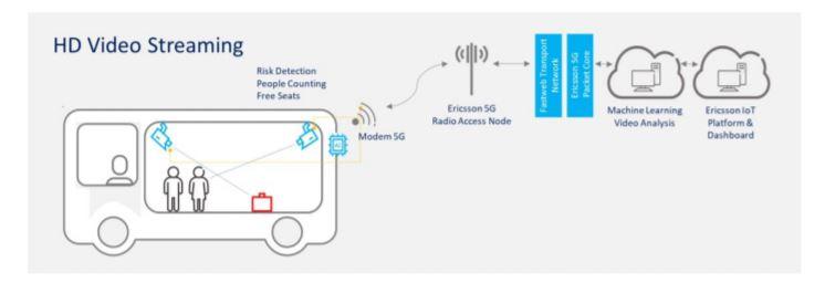 5G - HD Video Streaming all'interno della cabina del bus