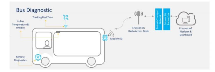 5G - Individuazione real time dei guasti e manutenzione predittiva: