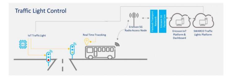 5G - Controllo semaforico e priorizzazione del mezzo pubblico: