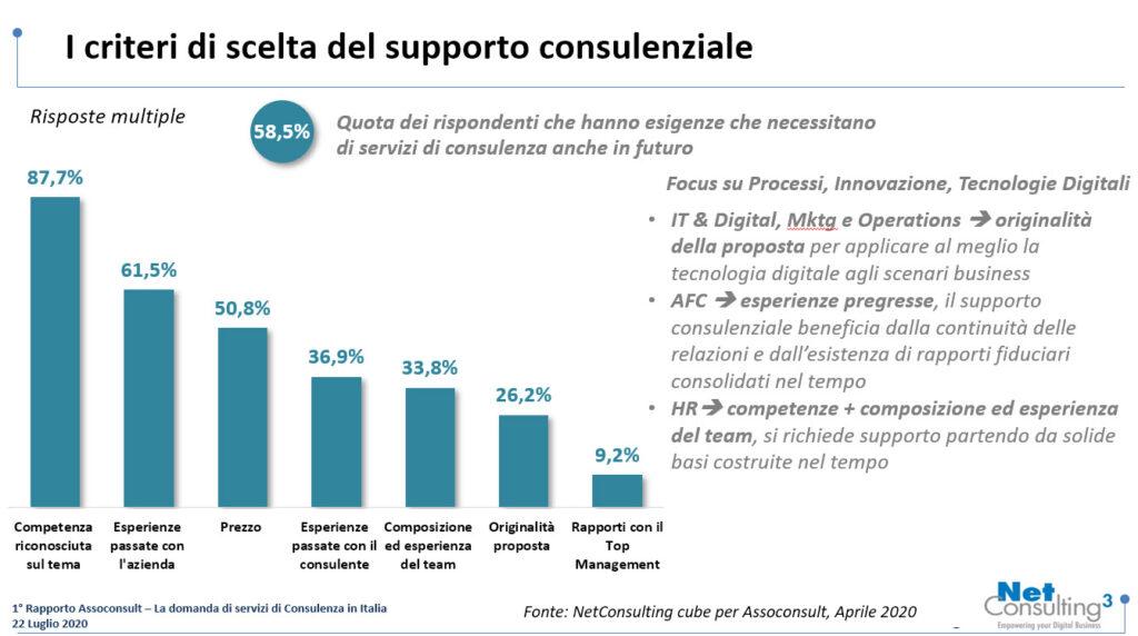 Criteri di scelta del supporto consulenziale