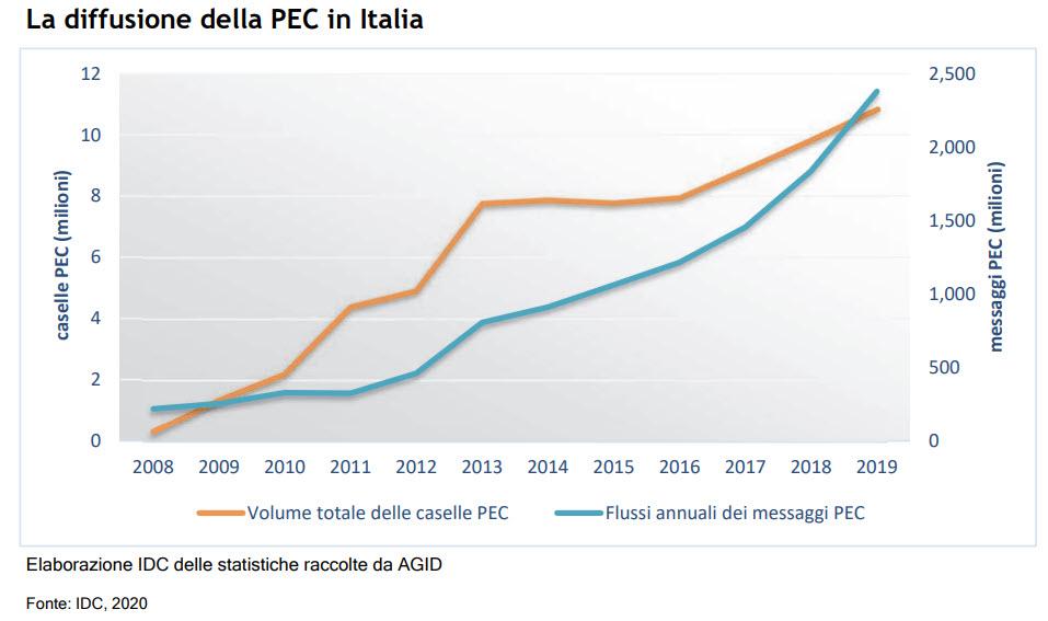 Diffusione Pec in Italia