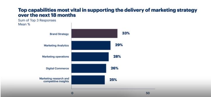 Gartner - Capacità strategiche a supporto della strategia di marketing