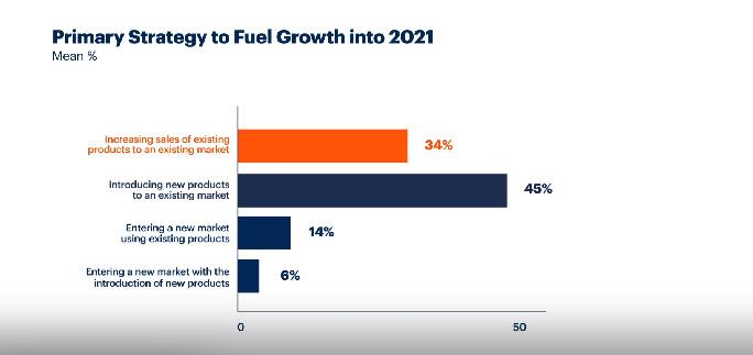 Gartner - Strategia per la crescita di prodotto nei prossimi 12 mesi