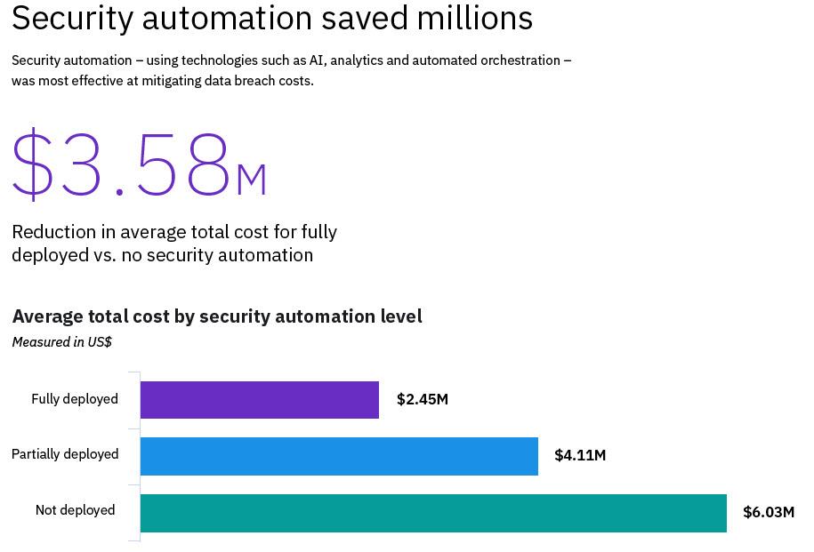 I vantaggi della sicurezza automatizzata