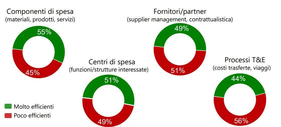 IDC - La ricerca dell'eccellenza nello spend management