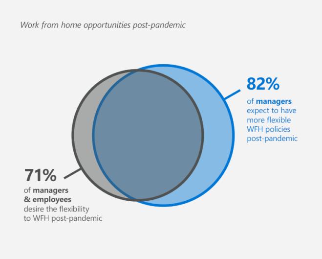Il lavoro da casa opzione anche nel lungo termine