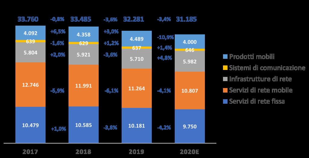 Il mercato delle telecomunicazioni in Italia (Fonte:NetConsulting cube)