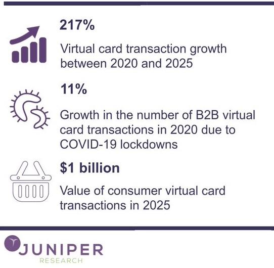 Infografica Virtual Cards (Fonte: Juniper Research)