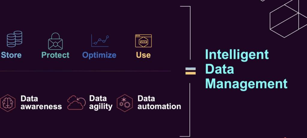 Commvault Intelligent Data Management