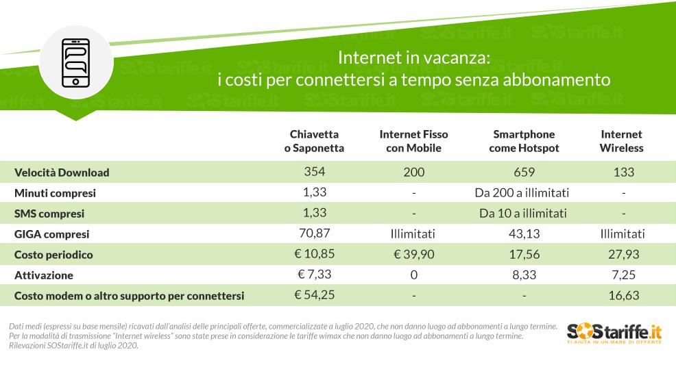 Internet in vacanza- i costi per connettersi a tempo senza abbonamento_SOStariffe.it_27072020