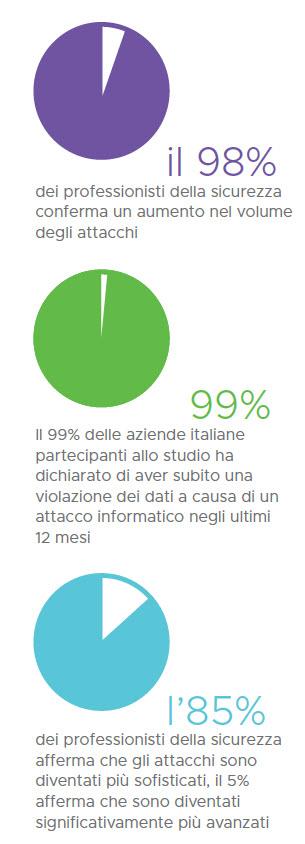 Vmware Italia Threat Report
