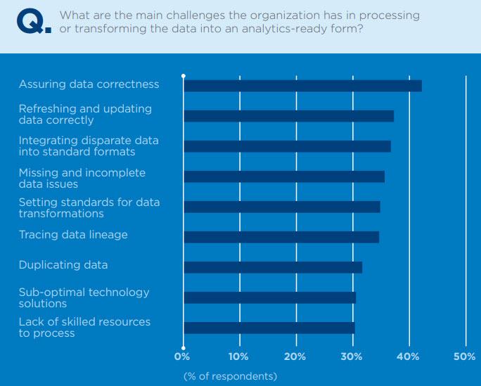 Ricerca IDC per Qlik - Le difficoltà delle aziende nel trasformare i dati in forma analytics-ready