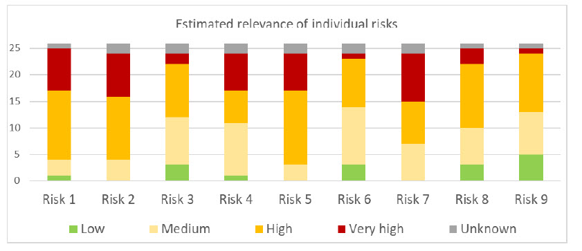 Rilevanza stimata dei rischi legati al 5G -
