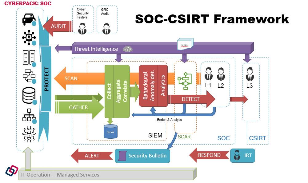 Cybertech - Il framework