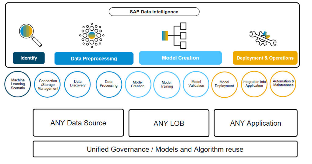 Sap Data Science