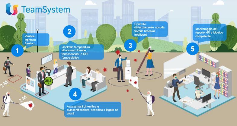 TeamSystem - Salute dipendenti - HR Healthy Workspace