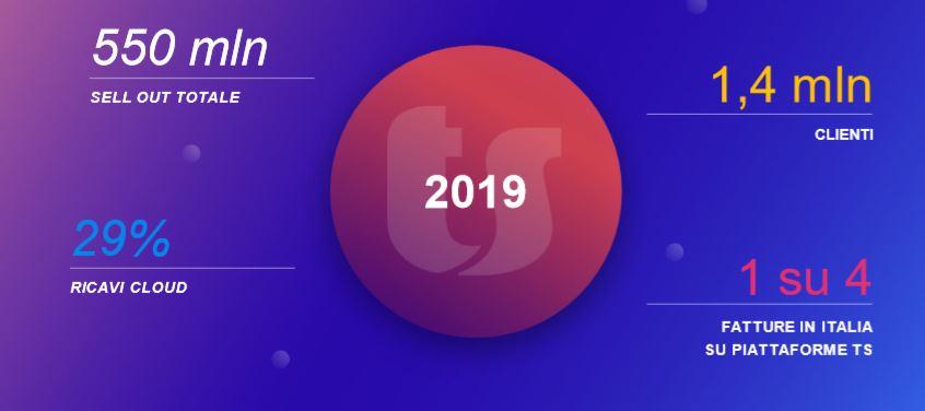 TeamSystem - risultati 2019