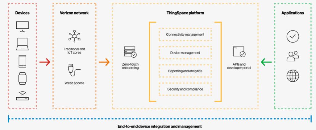 Verizon ThingSpace IoT - L'ecosistema