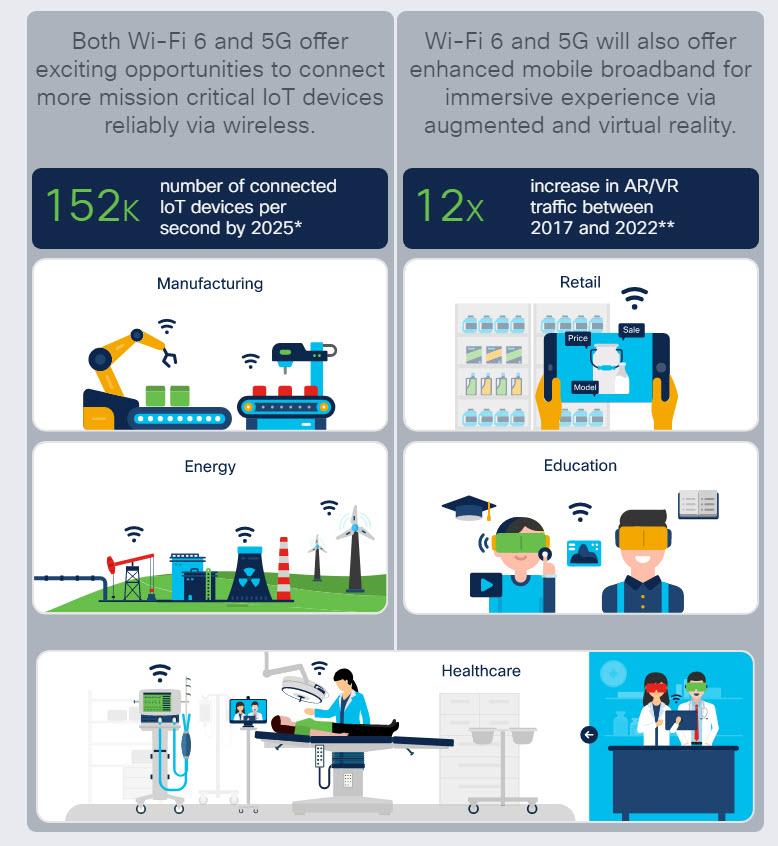 Wifi 6 e 5G insieme abilitano nuovi scenari e casi d'uso (Fonte: Cisco)