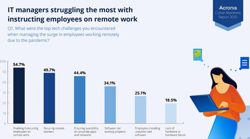 Acronis - Le sfide per gli IT manager durante il periodo di lavoro remoto