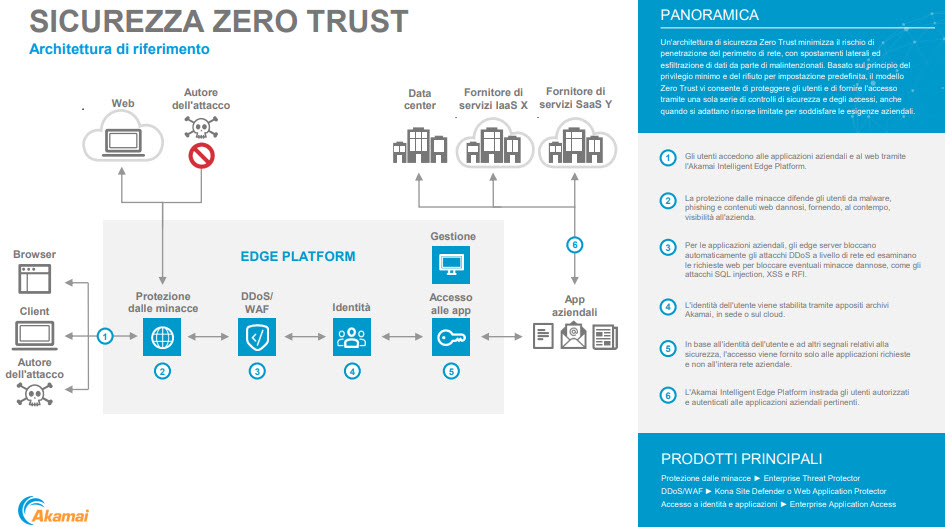 Akamai Zero Trust - Architettura di riferimento