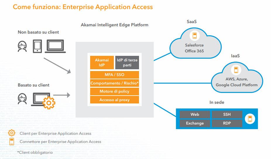 Come funziona Enterprise Application Access