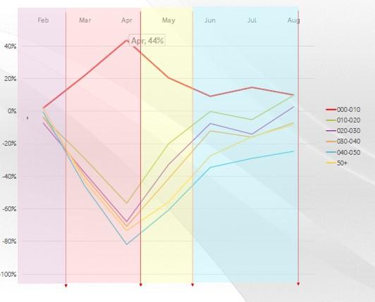 Vodafone Analytics - Distanze percorse per visitare i centri commerciali