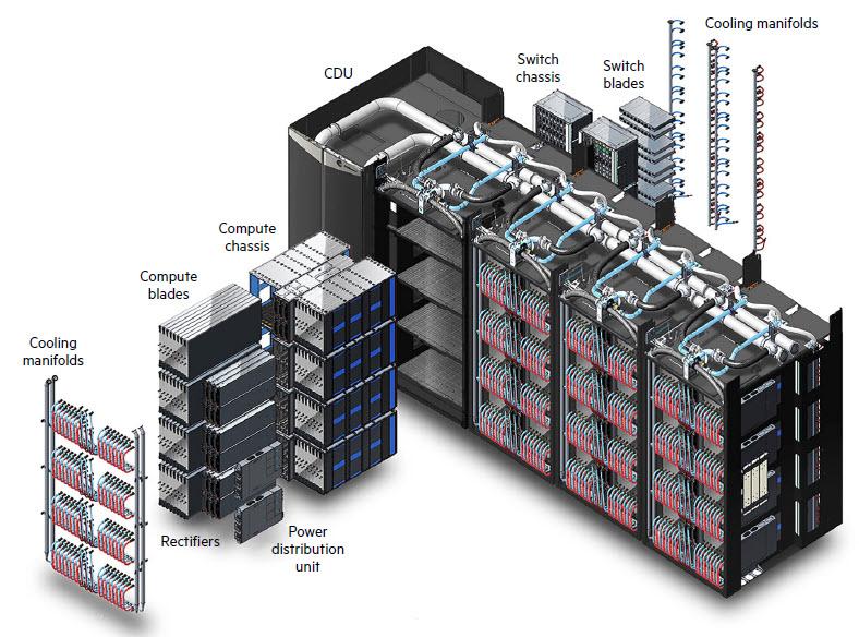 Hpe Cray EX - La vista esplosa del cabinet