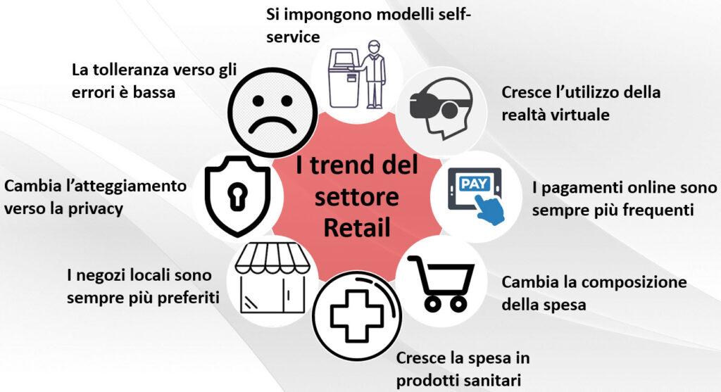 I trend principali che caratterizzano il settore retail mondiale (Fonte: RIS News)