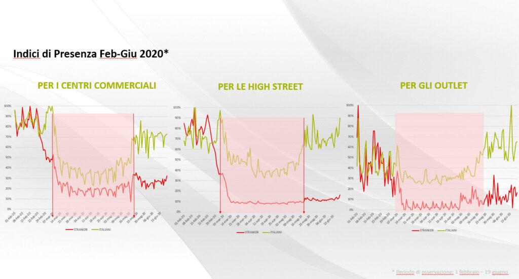 Indici di presenza Feb-Giu 2020 – Fonte: Vodafone Analytics
