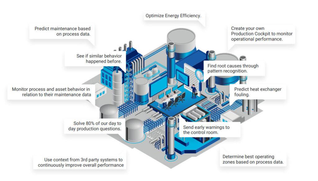 Le potenzialità di TrendMiner a supporto degli impianti Oil&Gas e Utility