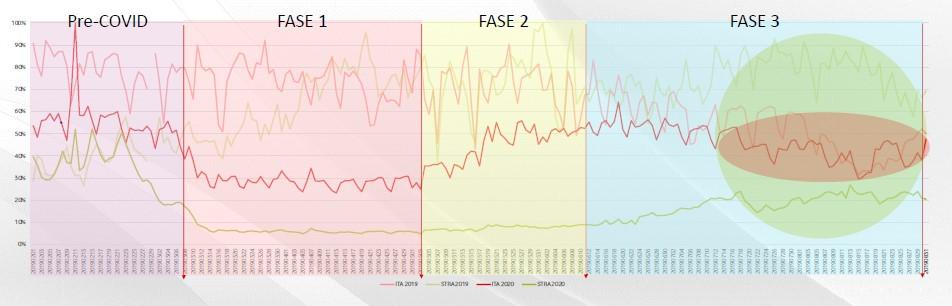 Vodafone Analytics - Durante i Weekend