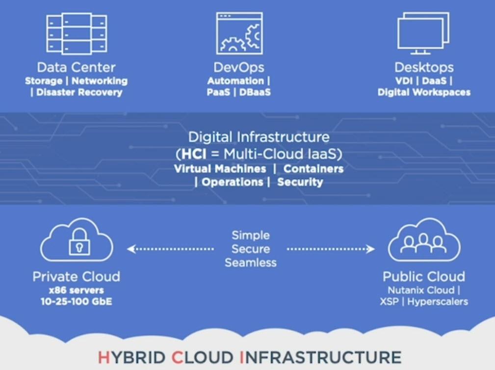 Nutanix Hybrid Cloud Infrastructure