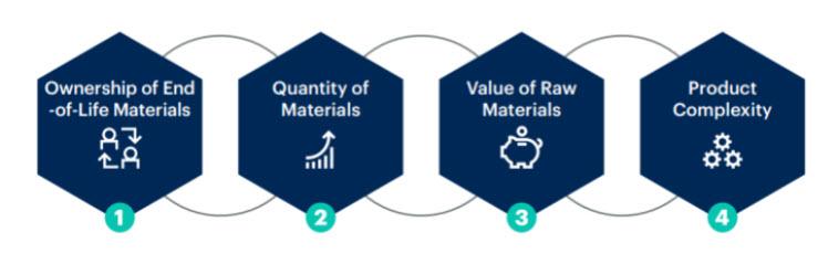 Prodotti a fine vita - Le sfide da raccogliere per riuscire nei progetti di ricondizionamento/riutilizzo delle materie prime