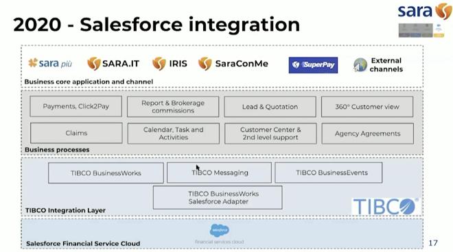 Sara Assicurazioni - L'integrazione di Salesforce