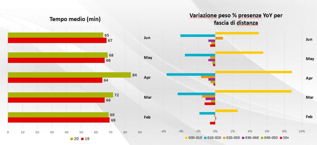 Tempi medi e distanze percorse per gli acquisti – Fonte: Vodafone Analytics