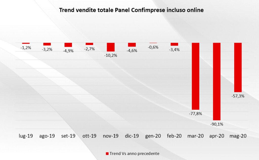 Trend anno su anno delle vendite (totale Panel Confimprese incluso online) - Fonte: Confimprese